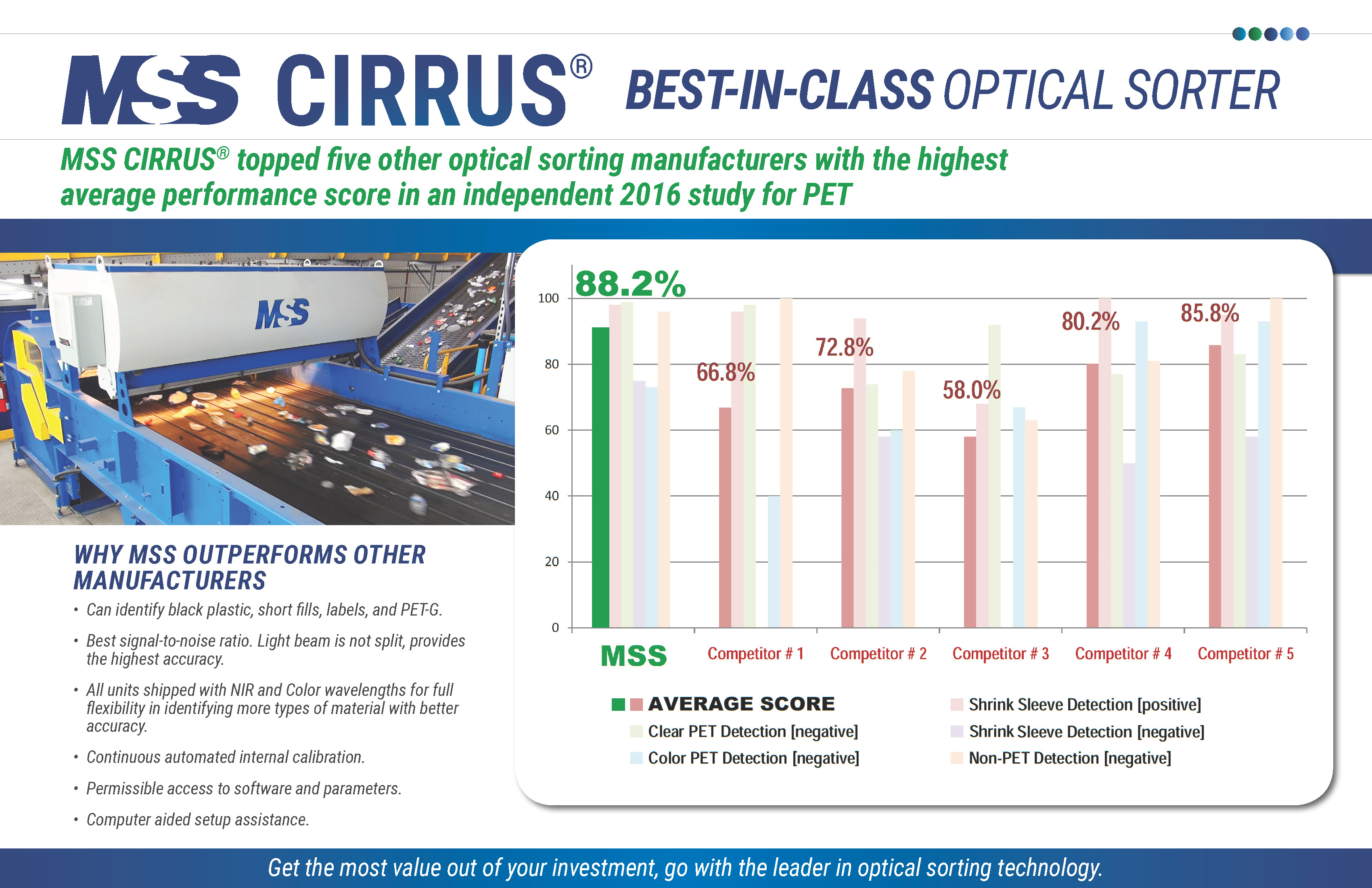 Mss Cirrus Optical Sorter Achieves High Score In Independent Study Electronics Scrap Recycling Pictures Zimbio Single Stream Construction And Demolition Waste Commercial Industrial To Energy Municipal Solid Electronic